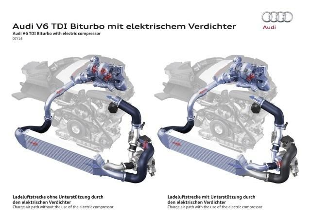 Audi 3.0 V6 TDI ja sähköinen turboahdin.