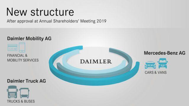 Daimler varautuu tulevaisuuteen jakautumalla