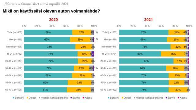 Kamux –Suomalaiset autokaupoilla 2021