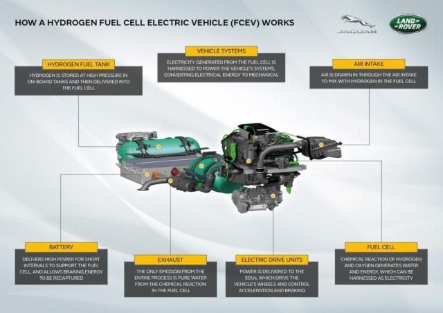 Jaguar Land Rover vety Defender polttokenno
